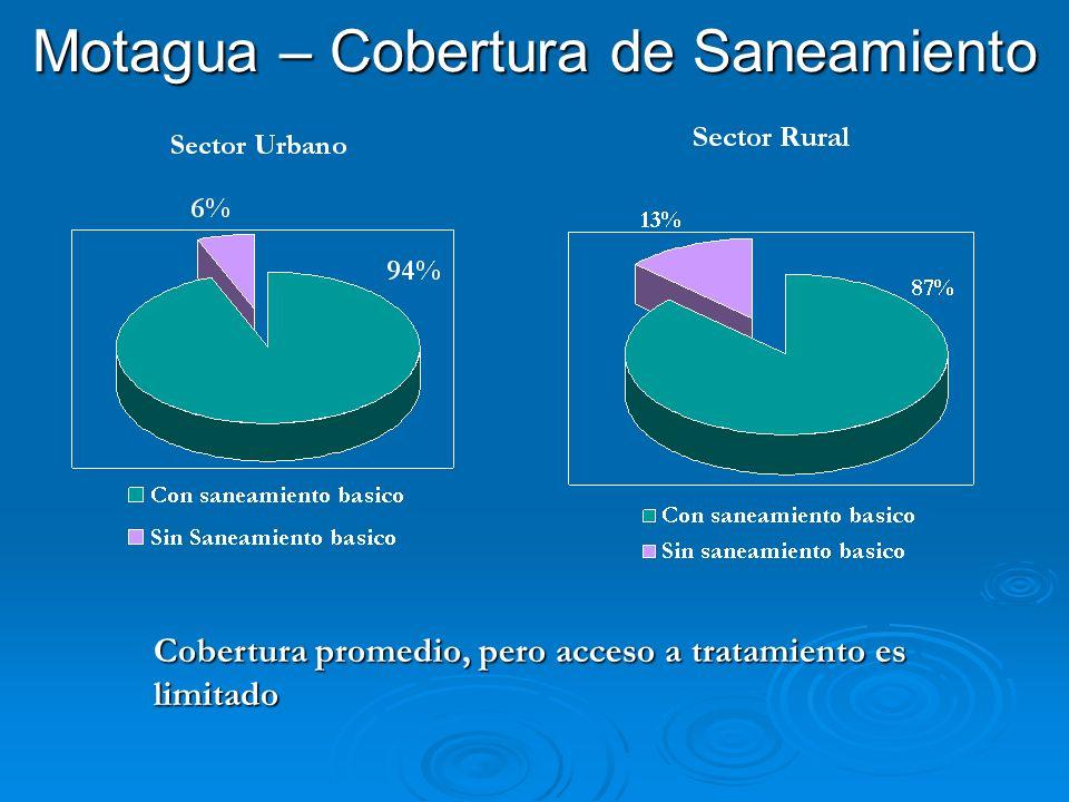 Motagua – Cobertura de Saneamiento Cobertura promedio, pero acceso a tratamiento es limitado
