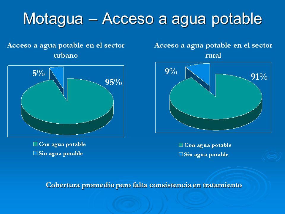 Motagua – Acceso a agua potable Cobertura promedio pero falta consistencia en tratamiento