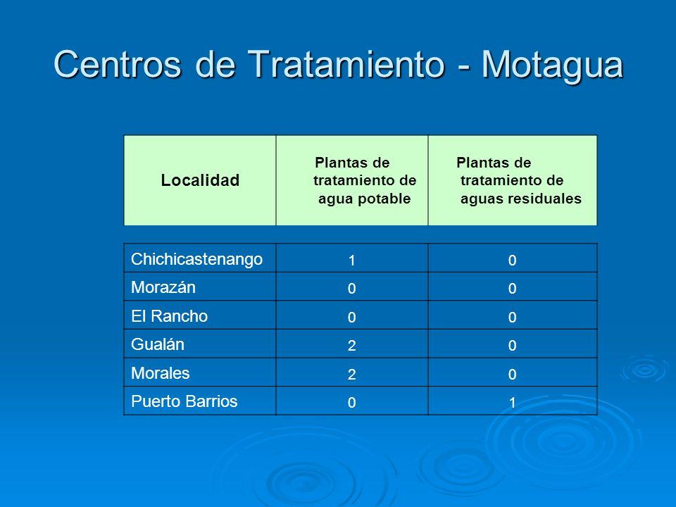 Centros de Tratamiento - Motagua Localidad Plantas de tratamiento de agua potable Plantas de tratamiento de aguas residuales Chichicastenango 10 Moraz