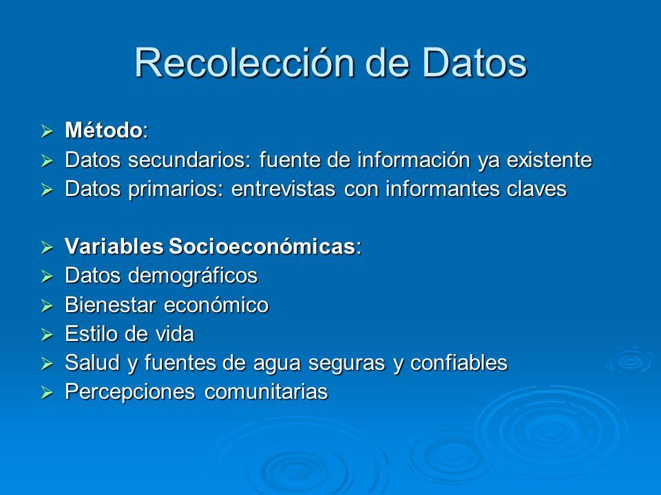 Recolección de Datos Método: Método: Datos secundarios: fuente de información ya existente Datos secundarios: fuente de información ya existente Datos