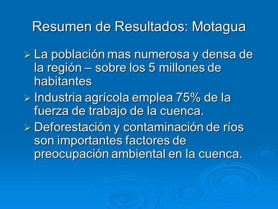 Resumen de Resultados: Motagua La población mas numerosa y densa de la región – sobre los 5 millones de habitantes La población mas numerosa y densa d