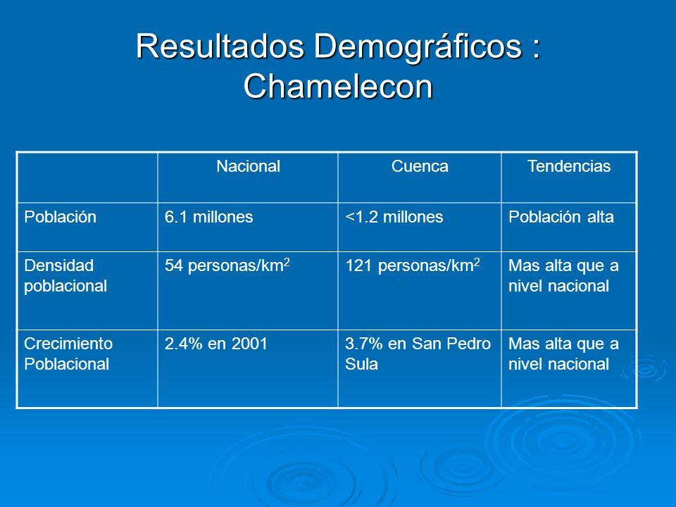 Resultados Demográficos : Chamelecon NacionalCuencaTendencias Población6.1 millones<1.2 millonesPoblación alta Densidad poblacional 54 personas/km 2 1