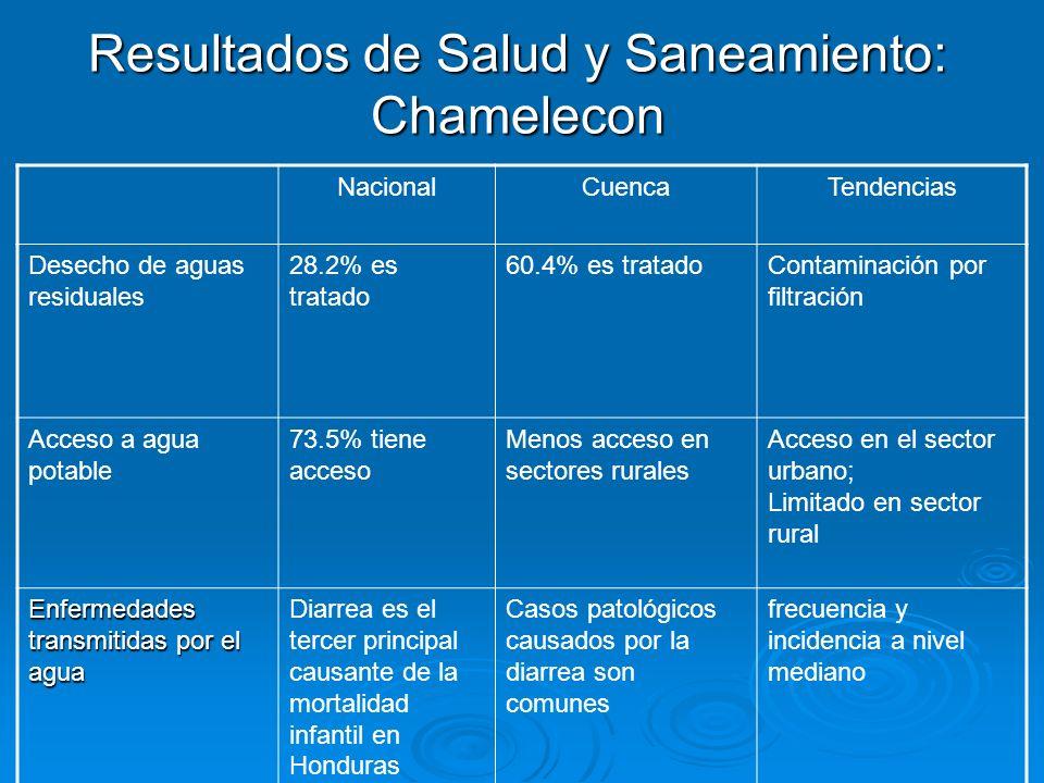 Resultados de Salud y Saneamiento: Chamelecon NacionalCuencaTendencias Desecho de aguas residuales 28.2% es tratado 60.4% es tratadoContaminación por
