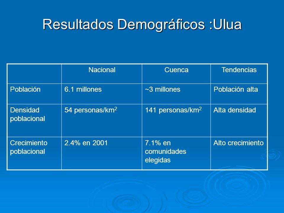 Resultados Demográficos :Ulua NacionalCuencaTendencias Población6.1 millones~3 millonesPoblación alta Densidad poblacional 54 personas/km 2 141 person