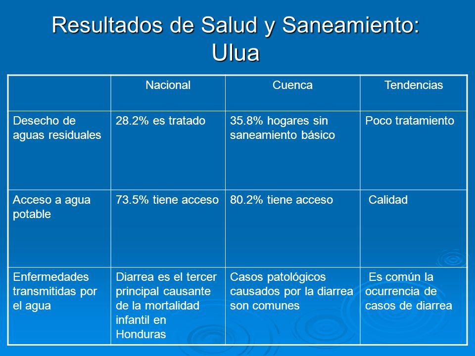 Resultados de Salud y Saneamiento: Ulua NacionalCuencaTendencias Desecho de aguas residuales 28.2% es tratado35.8% hogares sin saneamiento básico Poco