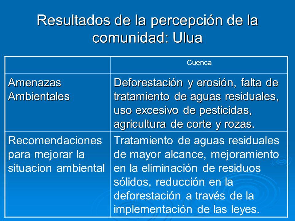 Resultados de la percepción de la comunidad: Ulua Cuenca Amenazas Ambientales Deforestación y erosión, falta de tratamiento de aguas residuales, uso e