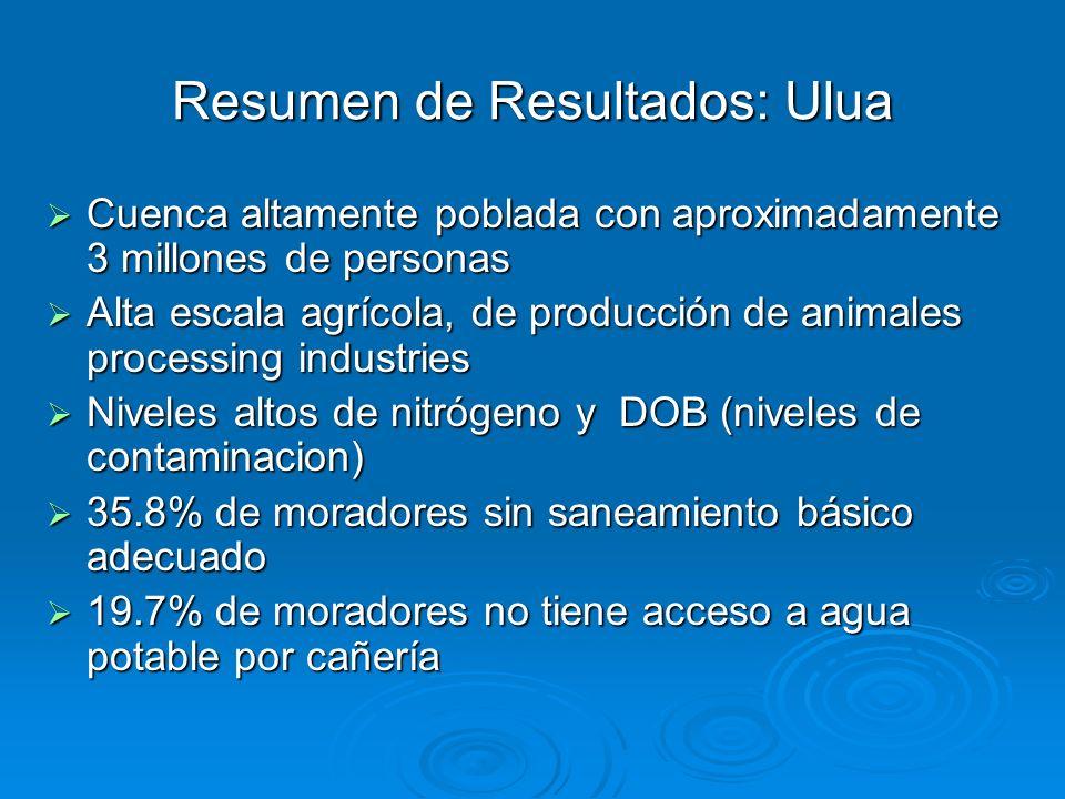 Resumen de Resultados: Ulua Cuenca altamente poblada con aproximadamente 3 millones de personas Cuenca altamente poblada con aproximadamente 3 millone