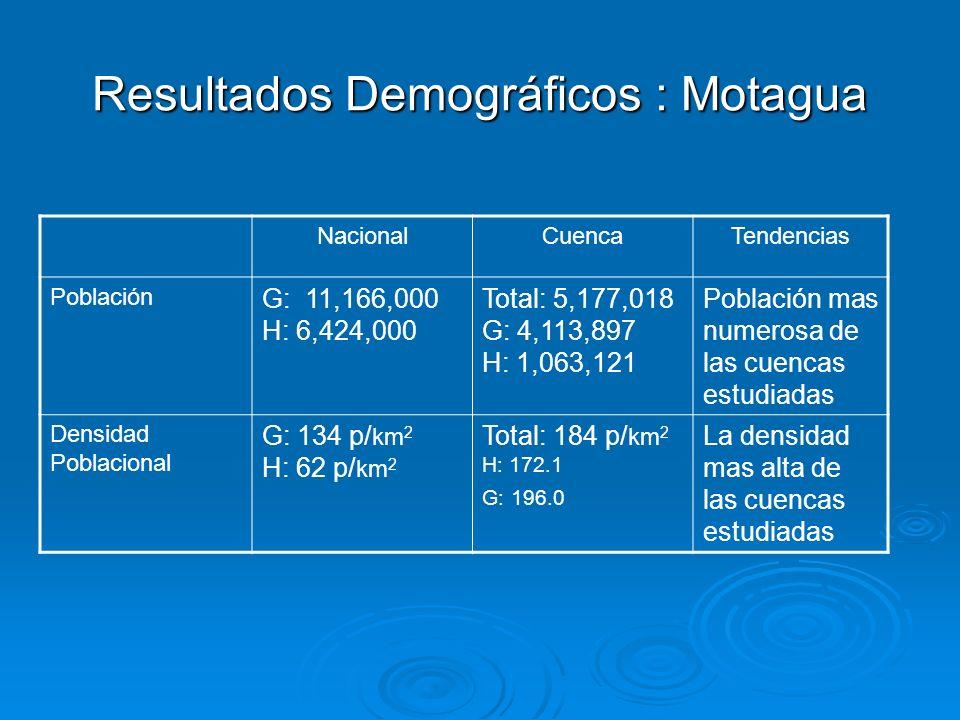 Resultados Demográficos : Motagua NacionalCuencaTendencias Población G: 11,166,000 H: 6,424,000 Total: 5,177,018 G: 4,113,897 H: 1,063,121 Población m