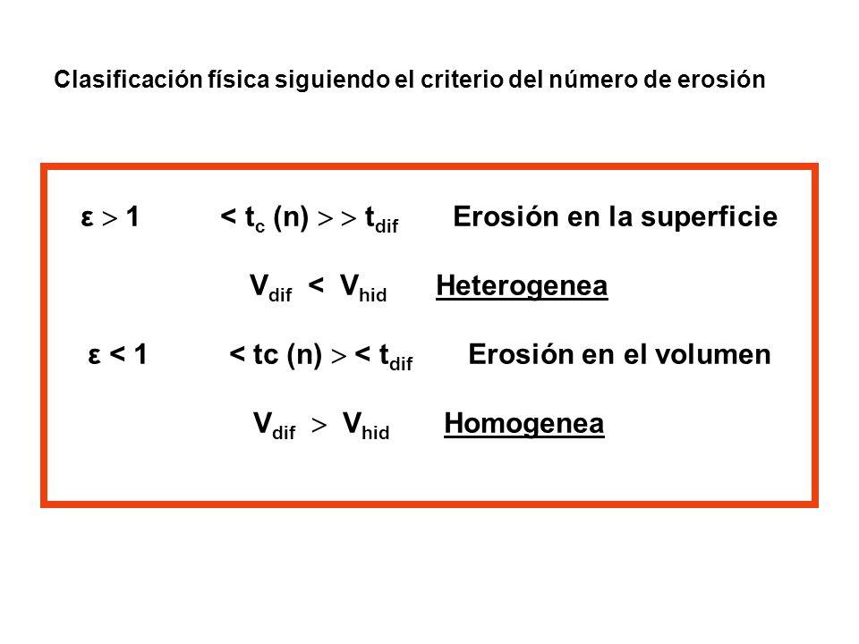 Clasificación física siguiendo el criterio del número de erosión ε 1 < t c (n) t dif Erosión en la superficie V dif < V hid Heterogenea ε < 1 < tc (n)