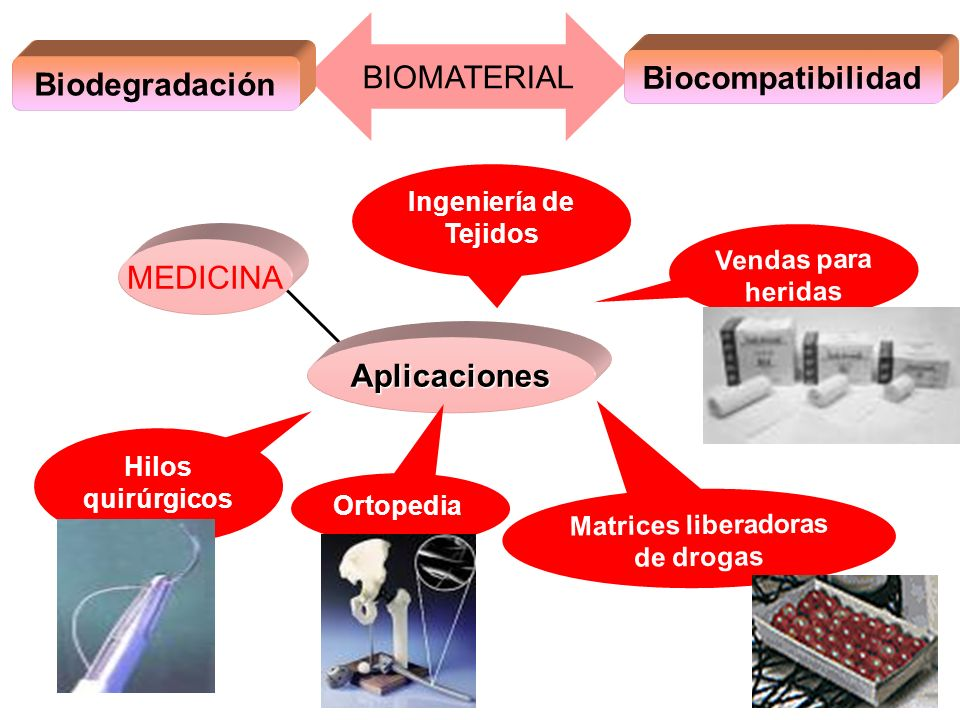 BIOMATERIAL Biodegradación MEDICINA Aplicaciones Biocompatibilidad Hilos quirúrgicos Vendas para heridas Ortopedia Matrices liberadoras de drogas Inge