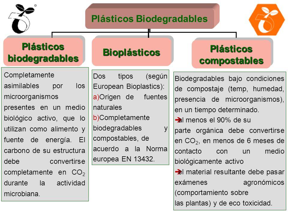 Plásticos biodegradables BioplásticosBioplásticos Plásticos compostables Plásticos Biodegradables Completamente asimilables por los microorganismos pr