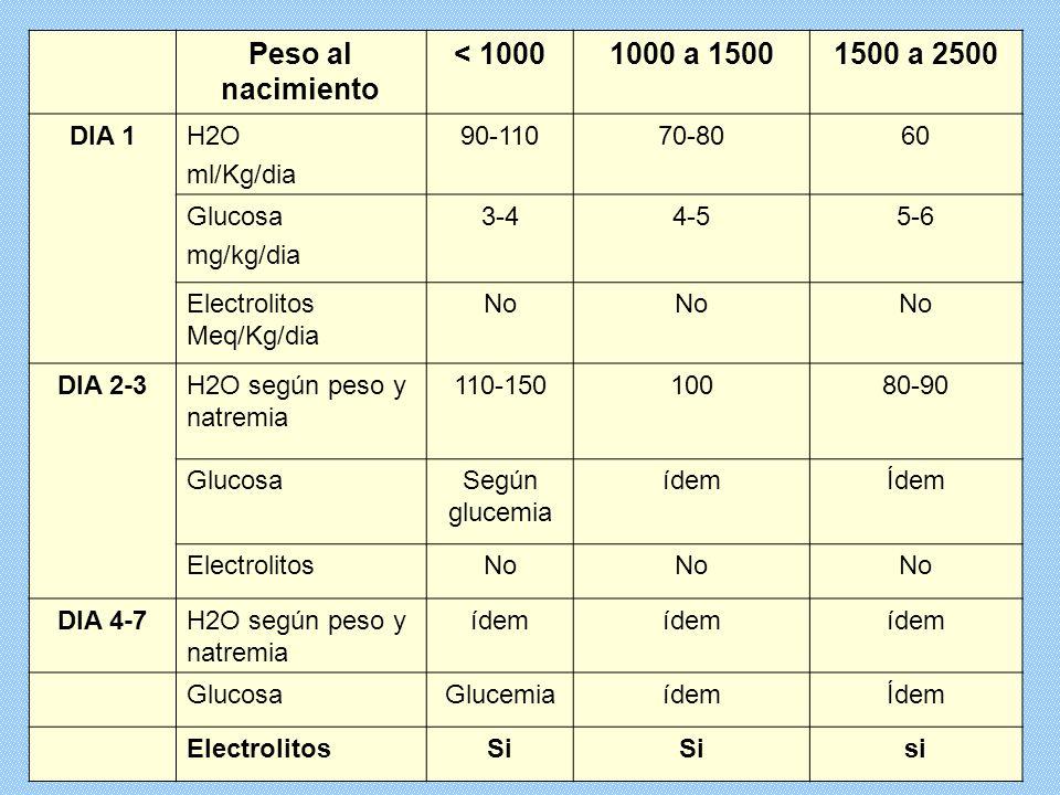 Peso al nacimiento < 10001000 a 15001500 a 2500 DIA 1H2O ml/Kg/dia 90-11070-8060 Glucosa mg/kg/dia 3-44-55-6 Electrolitos Meq/Kg/dia No DIA 2-3H2O seg