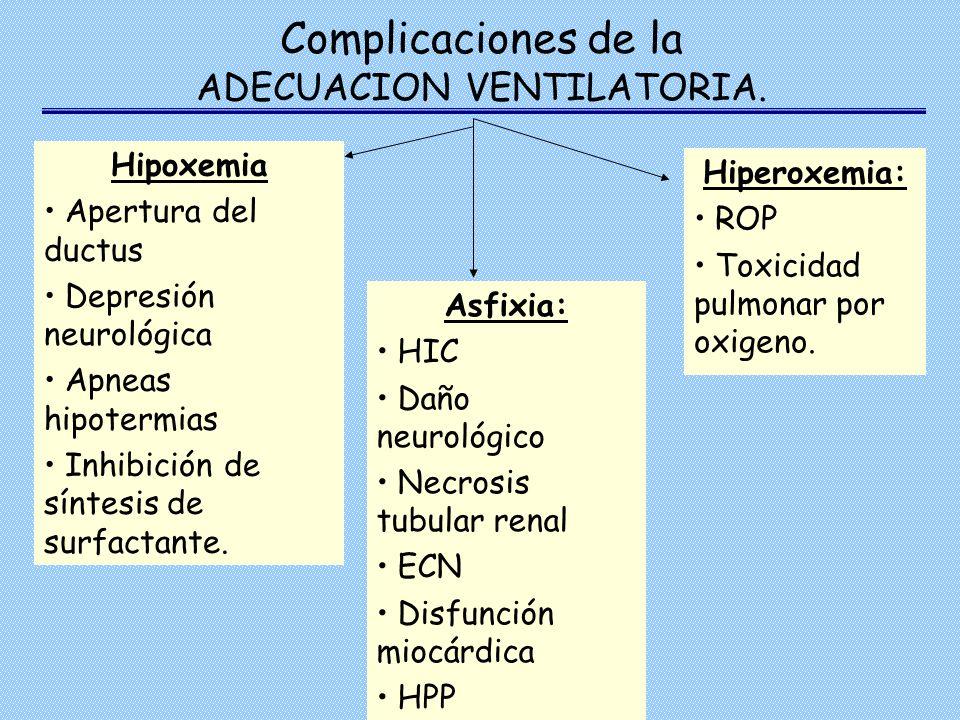Complicaciones de la ADECUACION VENTILATORIA. Hipoxemia Apertura del ductus Depresión neurológica Apneas hipotermias Inhibición de síntesis de surfact