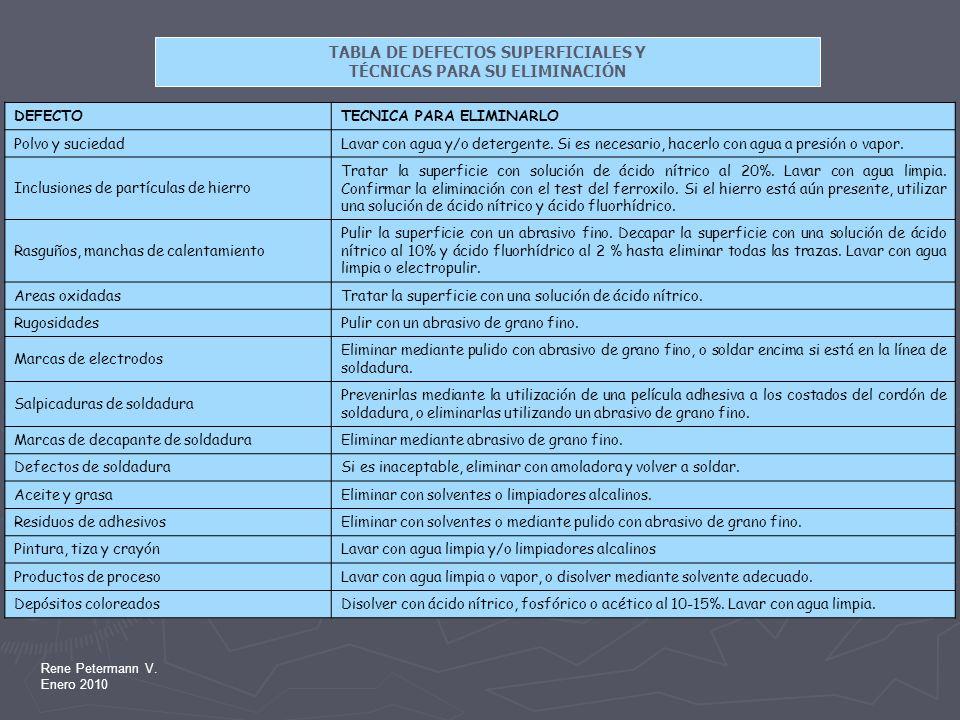 Rene Petermann V. Enero 2010 TABLA DE DEFECTOS SUPERFICIALES Y TÉCNICAS PARA SU ELIMINACIÓN DEFECTOTECNICA PARA ELIMINARLO Polvo y suciedadLavar con a