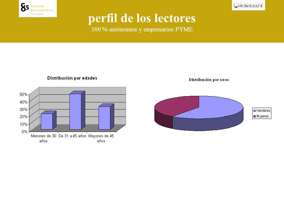 perfil de los lectores 100 % autónomos y empresarios PYME