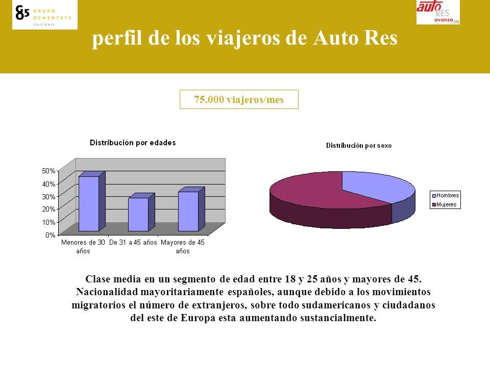 perfil de los viajeros de Auto Res 75.000 viajeros/mes Clase media en un segmento de edad entre 18 y 25 años y mayores de 45.