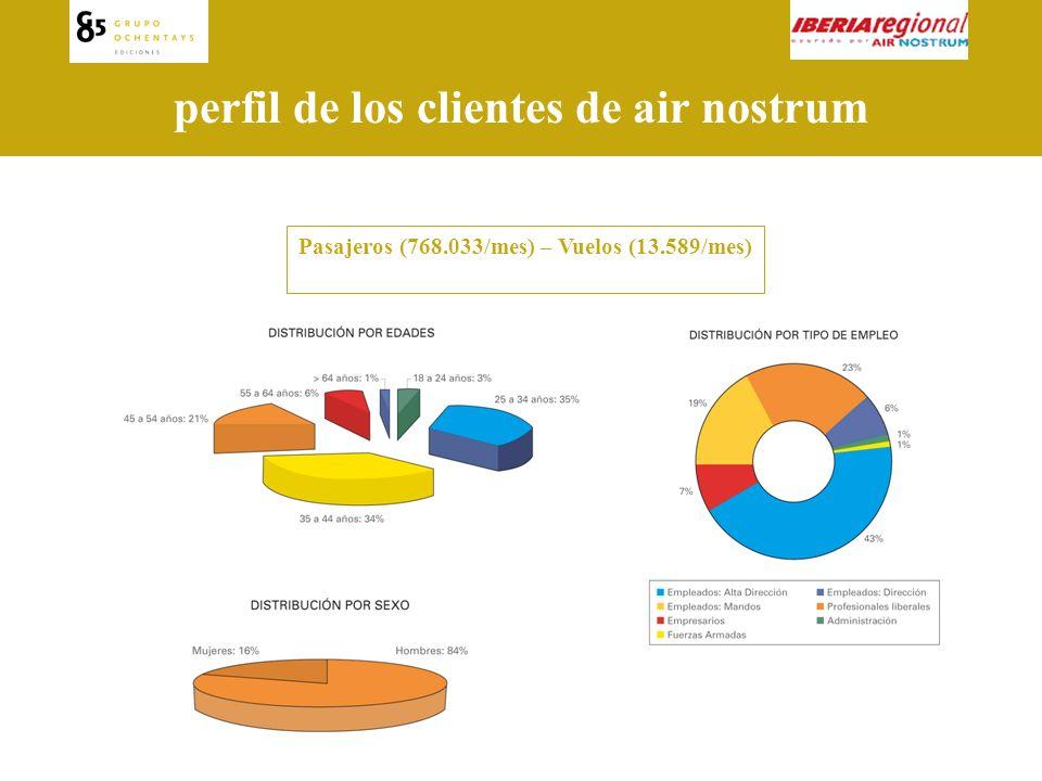 perfil de los clientes de air nostrum Pasajeros (768.033/mes) – Vuelos (13.589/mes)