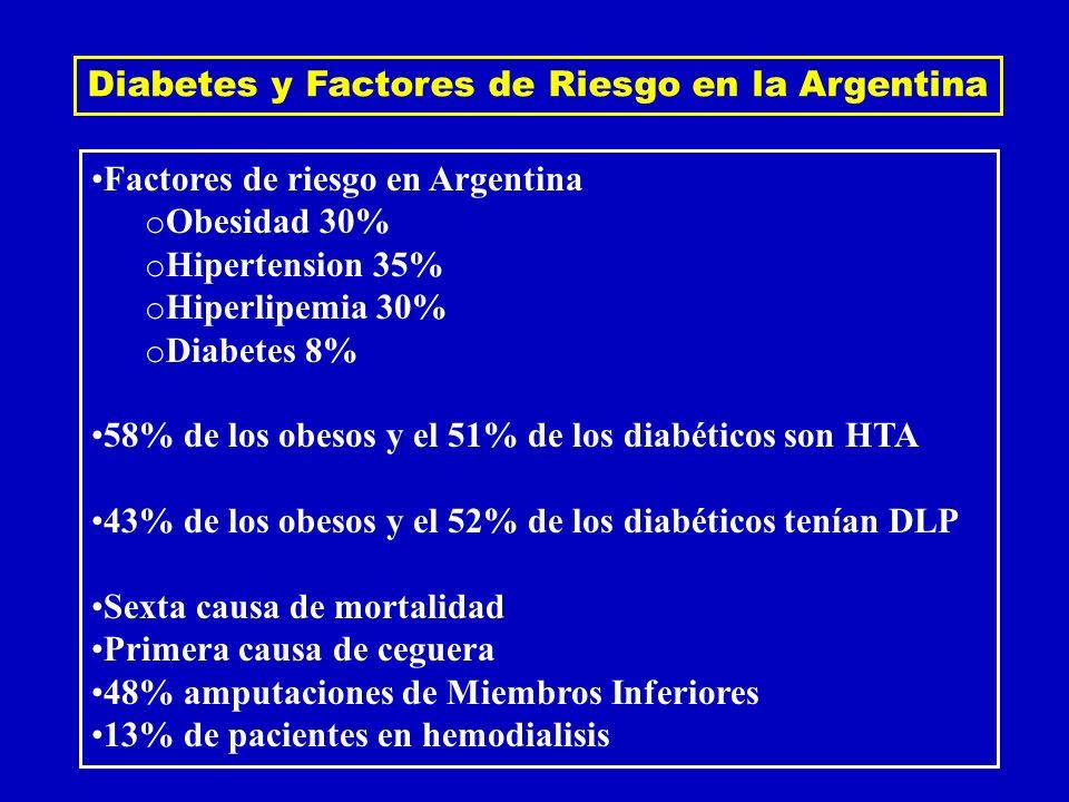 Diabetes y Factores de Riesgo en la Argentina Factores de riesgo en Argentina o Obesidad 30% o Hipertension 35% o Hiperlipemia 30% o Diabetes 8% 58% d