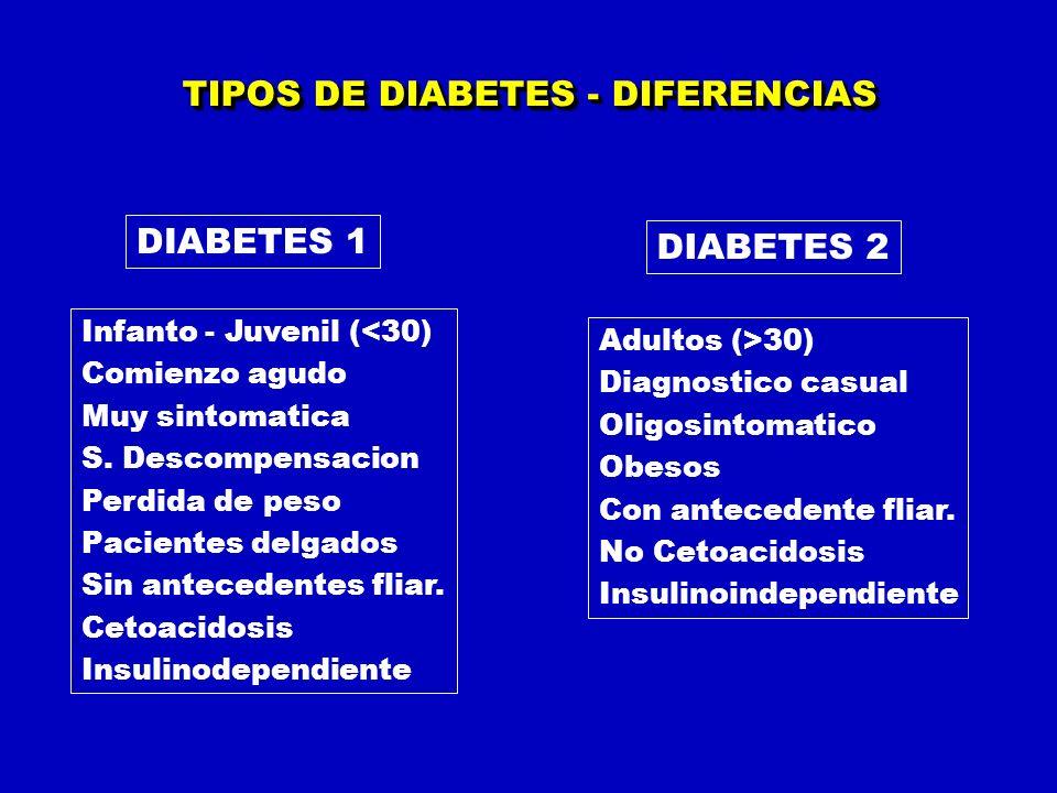 TIPOS DE DIABETES - DIFERENCIAS Infanto - Juvenil (<30) Comienzo agudo Muy sintomatica S. Descompensacion Perdida de peso Pacientes delgados Sin antec