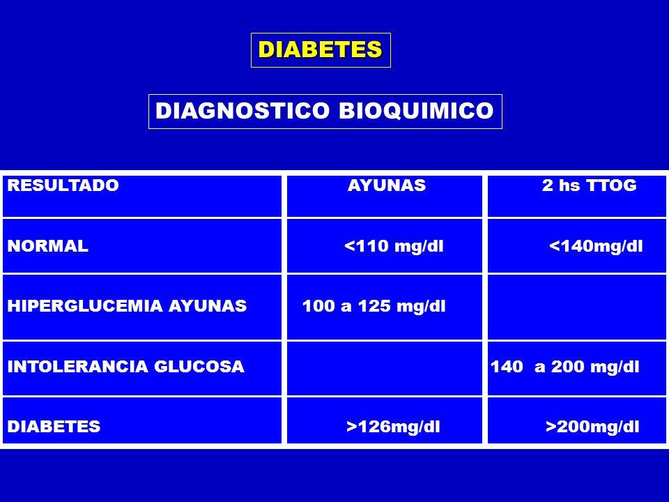 DIABETES DIAGNOSTICO BIOQUIMICO RESULTADO AYUNAS 2 hs TTOG NORMAL <110 mg/dl <140mg/dl HIPERGLUCEMIA AYUNAS 100 a 125 mg/dl INTOLERANCIA GLUCOSA 140 a