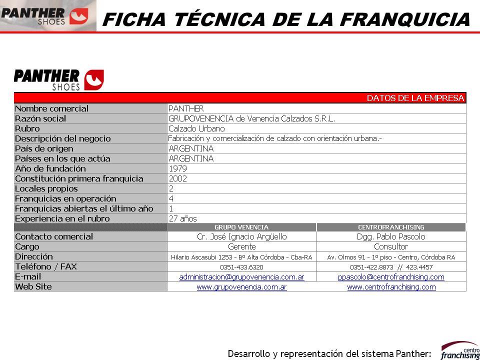 Desarrollo y representación del sistema Panther: FICHA TÉCNICA DE LA FRANQUICIA