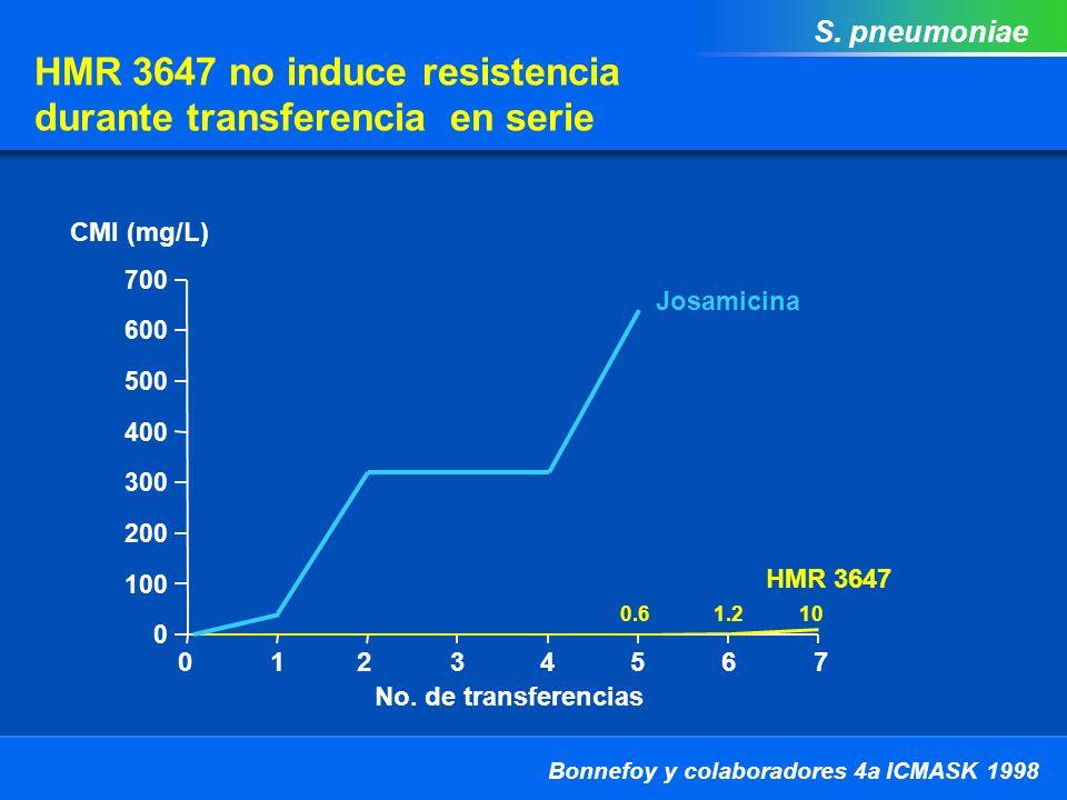 HMR 3647 no induce resistencia durante transferencia en serie 0 100 200 300 400 500 600 700 12345670 No.