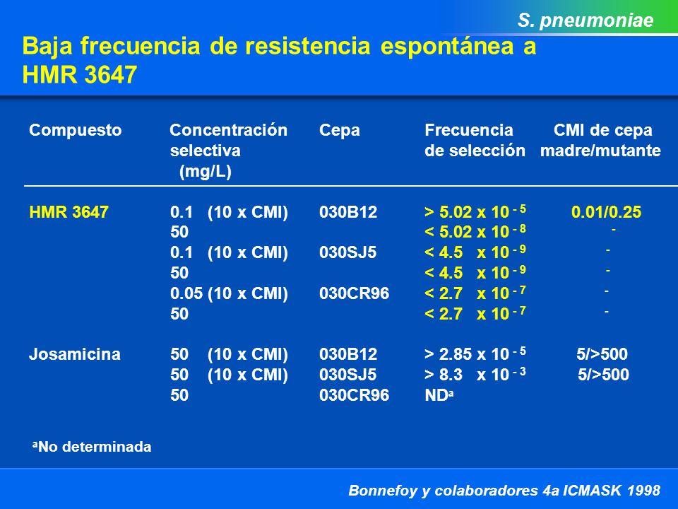 Baja frecuencia de resistencia espontánea a HMR 3647 Bonnefoy y colaboradores 4a ICMASK 1998 S.