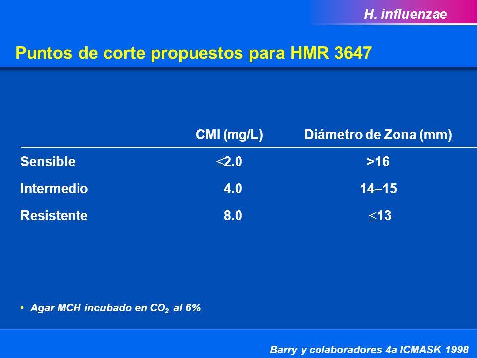 Puntos de corte propuestos para HMR 3647 CMI (mg/L)Diámetro de Zona (mm) Sensible 2.0>16 Intermedio 4.014–15 Resistente 8.0 13 Barry y colaboradores 4a ICMASK 1998 H.