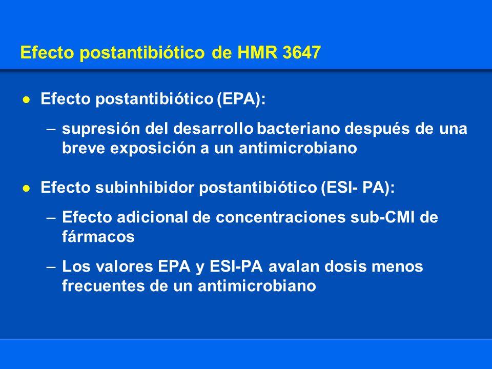 Efecto postantibiótico de HMR 3647 Efecto postantibiótico (EPA): –supresión del desarrollo bacteriano después de una breve exposición a un antimicrobiano Efecto subinhibidor postantibiótico (ESI- PA): –Efecto adicional de concentraciones sub-CMI de fármacos –Los valores EPA y ESI-PA avalan dosis menos frecuentes de un antimicrobiano