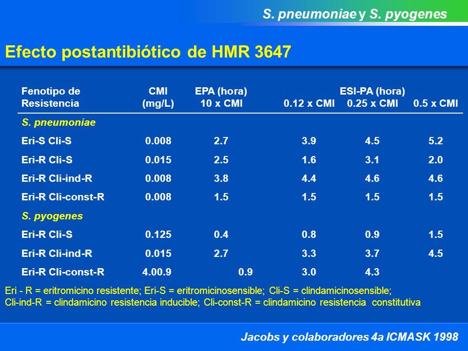 Efecto postantibiótico de HMR 3647 Jacobs y colaboradores 4a ICMASK 1998 - 2 Tiempo (horas) 1.E+0.8 1.E+0.7 1.E+0.6 1.E+0.5 1.E+0.4 1.E+0.3 0246810 Conteo viable (UFC/mL) HMR 3647 EPA EMS-PA, HMR 3647 0.5 x CMI EMS-PA, HMR 3647 0.25 x CMI EMS-PA, HMR 3647 0.12 x CMI Control, HMR 3647 0.01 x CMI Sin control de fármaco S.