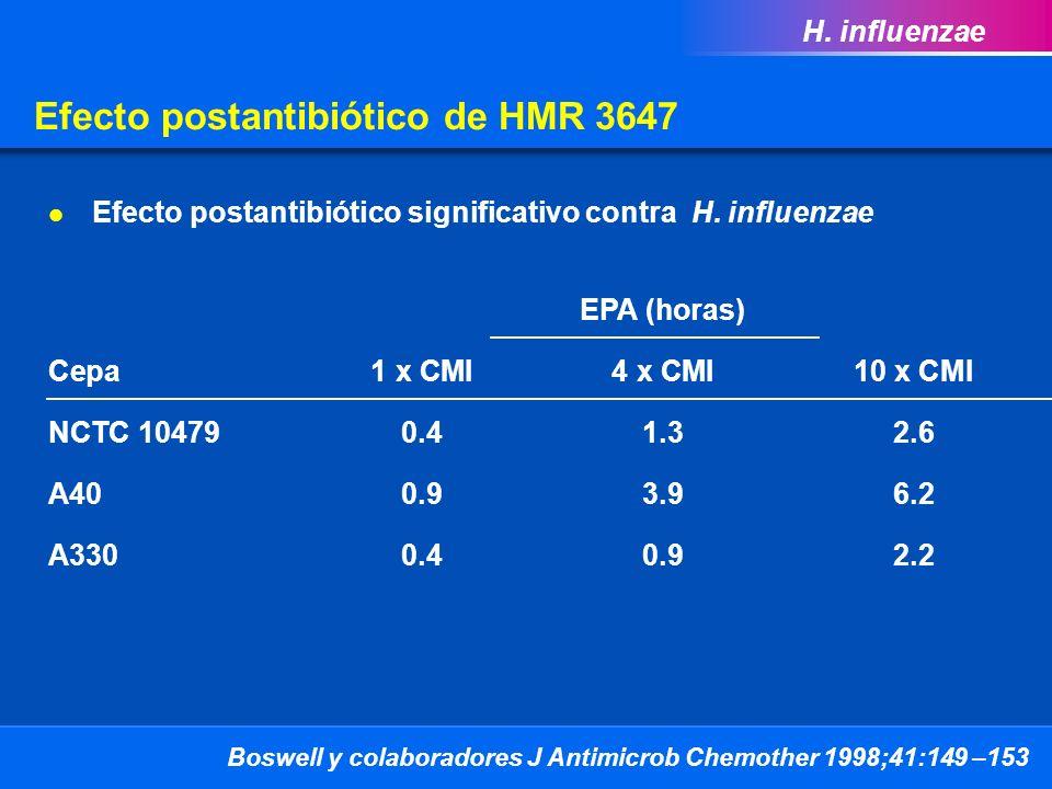 HMR 3647 no induce resistencia a MLE B Tiempo (horas) Experimentos de inducción en S.