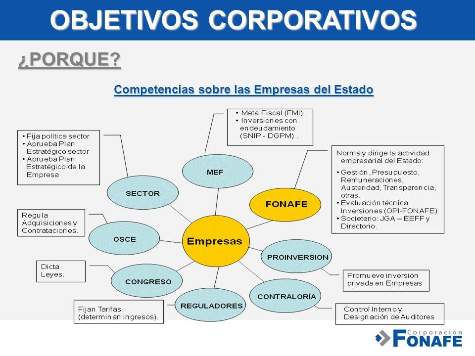 OBJETIVOS CORPORATIVOS ¿PORQUE? Competencias sobre las Empresas del Estado