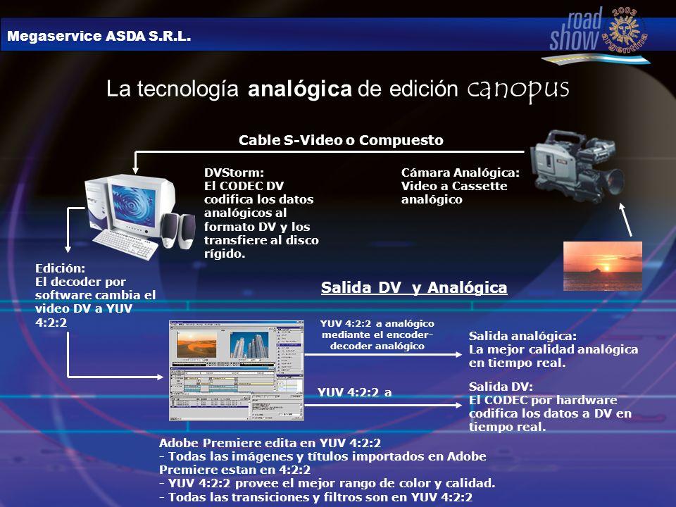 Megaservice ASDA S.R.L. La tecnología analógica de edición canopus Cable S-Video o Compuesto DVStorm: El CODEC DV codifica los datos analógicos al for