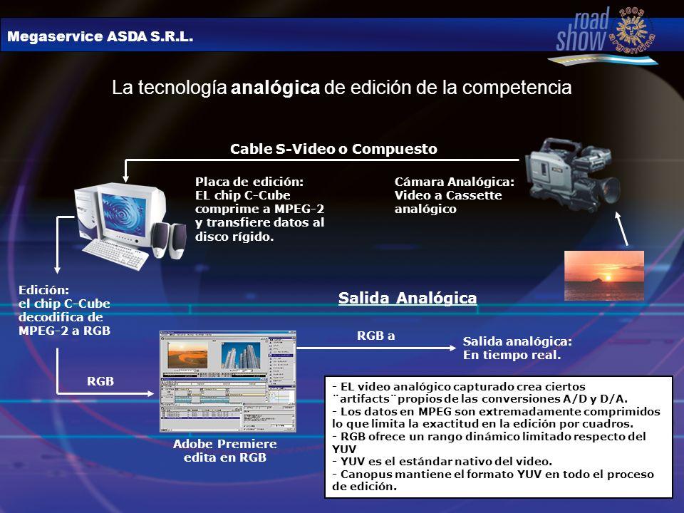 Megaservice ASDA S.R.L. La tecnología analógica de edición de la competencia Cable S-Video o Compuesto Placa de edición: EL chip C-Cube comprime a MPE
