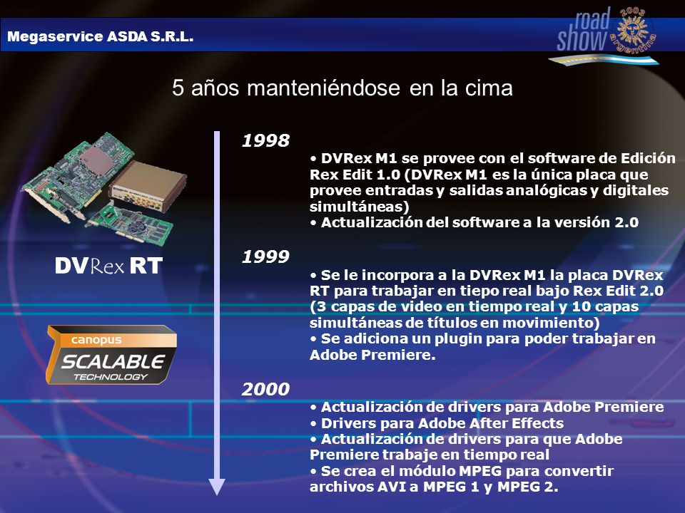 Megaservice ASDA S.R.L. 5 años manteniéndose en la cima 1998 DVRex M1 se provee con el software de Edición Rex Edit 1.0 (DVRex M1 es la única placa qu