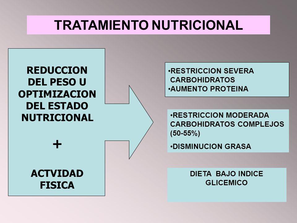 TRATAMIENTO NUTRICIONAL DIETA BAJO INDICE GLICEMICO RESTRICCION SEVERA CARBOHIDRATOS AUMENTO PROTEINA RESTRICCION MODERADA CARBOHIDRATOS COMPLEJOS (50