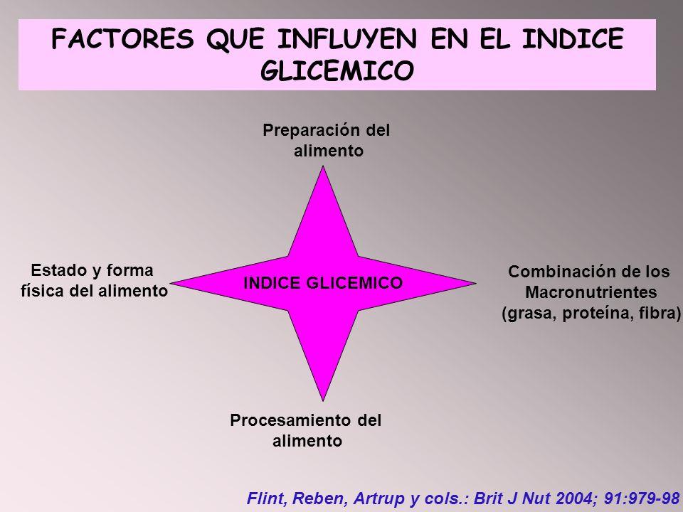 FACTORES QUE INFLUYEN EN EL INDICE GLICEMICO INDICE GLICEMICO Estado y forma física del alimento Procesamiento del alimento Preparación del alimento C