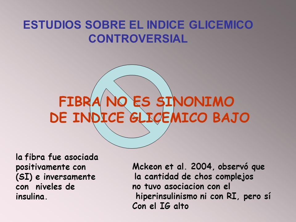 la fibra fue asociada positivamente con (SI) e inversamente con niveles de insulina. FIBRA NO ES SINONIMO DE INDICE GLICEMICO BAJO Mckeon et al. 2004,