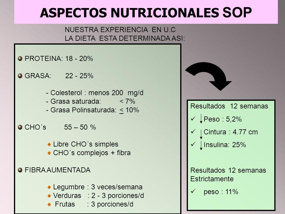 ASPECTOS NUTRICIONALES SOP NUESTRA EXPERIENCIA EN U.C LA DIETA ESTA DETERMINADA ASI: PROTEINA: 18 - 20% GRASA: 22 - 25% - Colesterol : menos 200 mg/d - Grasa saturada: < 7% - Grasa Polinsaturada: < 10% CHO´s 55 – 50 % Libre CHO´s simples CHO´s complejos + fibra FIBRA AUMENTADA Legumbre : 3 veces/semana Verduras : 2 - 3 porciones/d Frutas : 3 porciones/d Resultados 12 semanas Peso : 5,2% Cintura : 4.77 cm Insulina: 25% Resultados 12 semanas Estrictamente peso : 11%