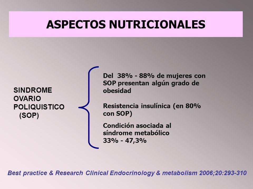 SINDROME OVARIO POLIQUISTICO (SOP) Del 38% - 88% de mujeres con SOP presentan algún grado de obesidad Resistencia insulínica (en 80% con SOP) Condición asociada al síndrome metabólico 33% - 47,3% ASPECTOS NUTRICIONALES Best practice & Research Clinical Endocrinology & metabolism 2006;20:293-310