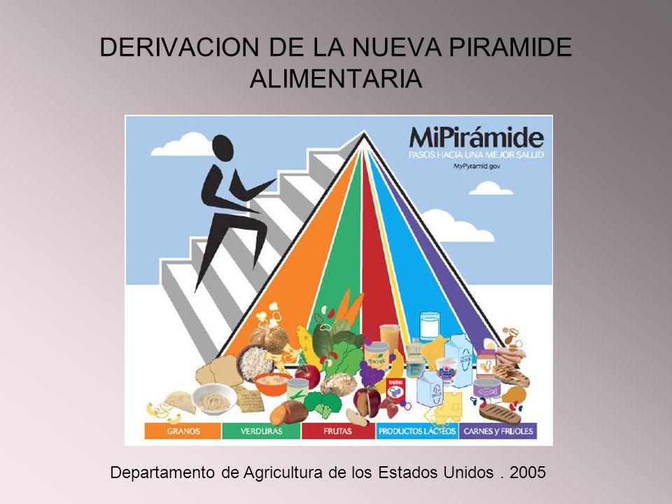 DERIVACION DE LA NUEVA PIRAMIDE ALIMENTARIA Departamento de Agricultura de los Estados Unidos. 2005