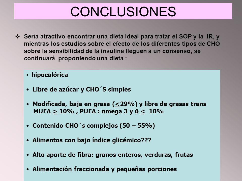 CONCLUSIONES Sería atractivo encontrar una dieta ideal para tratar el SOP y la IR, y mientras los estudios sobre el efecto de los diferentes tipos de CHO sobre la sensibilidad de la insulina lleguen a un consenso, se continuará proponiendo una dieta : hipocalórica Libre de azúcar y CHO´S simples Modificada, baja en grasa (<29%) y libre de grasas trans MUFA > 10%, PUFA : omega 3 y 6 < 10% Contenido CHO´s complejos (50 – 55%) Alimentos con bajo índice glicémico .