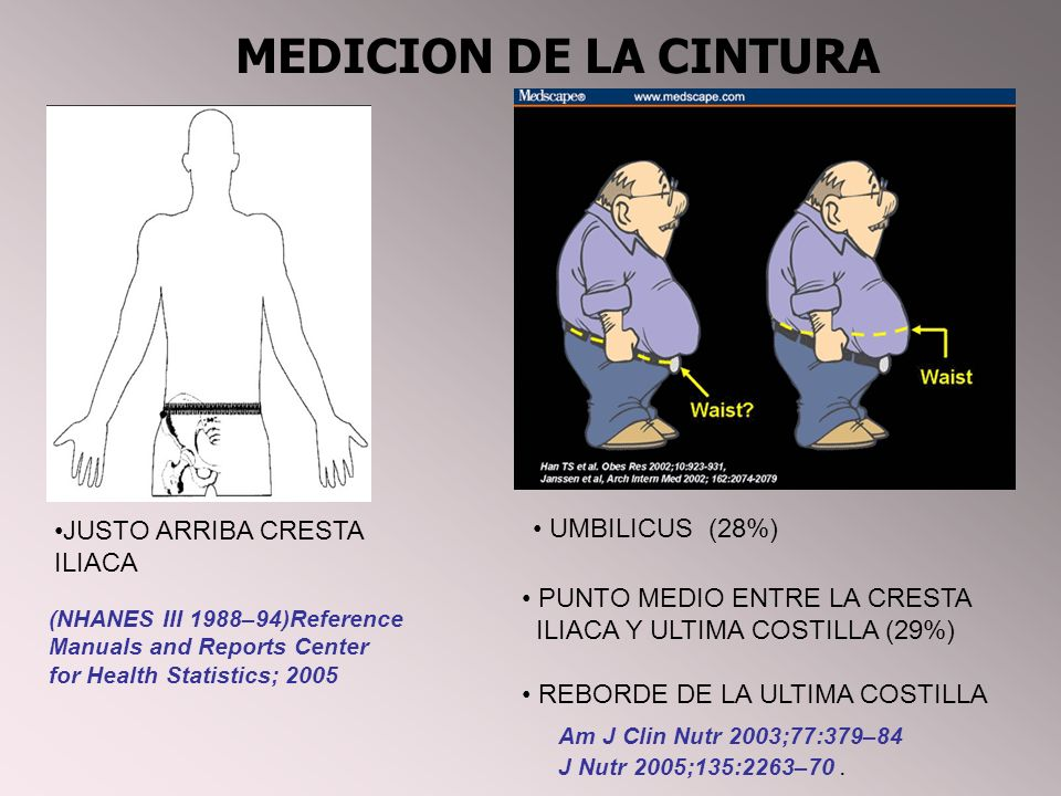 (NHANES III 1988–94)Reference Manuals and Reports Center for Health Statistics; 2005 MEDICION DE LA CINTURA UMBILICUS (28%) JUSTO ARRIBA CRESTA ILIACA PUNTO MEDIO ENTRE LA CRESTA ILIACA Y ULTIMA COSTILLA (29%) REBORDE DE LA ULTIMA COSTILLA Am J Clin Nutr 2003;77:379–84 J Nutr 2005;135:2263–70.