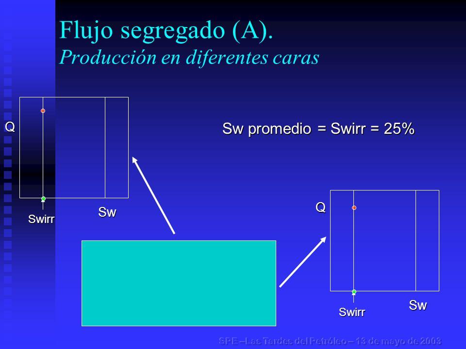 Flujo segregado (A). Producción en diferentes carasSwirr Swirr Sw promedio = Swirr = 25% Q Sw Q Sw