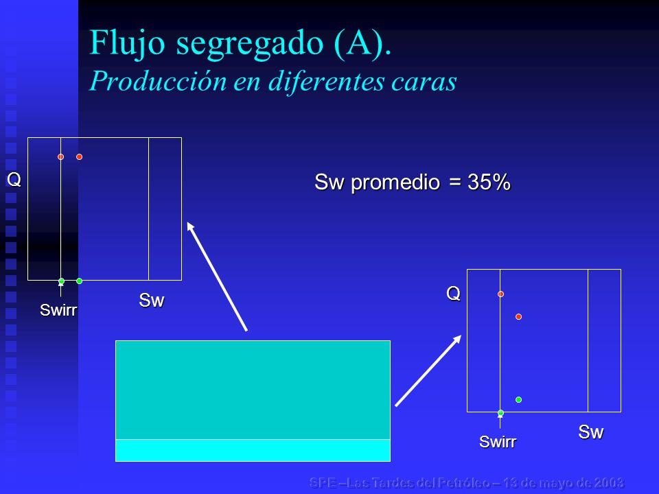 Flujo segregado (A). Producción en diferentes carasSwirr Swirr Sw promedio = 35% Q Sw Q Sw
