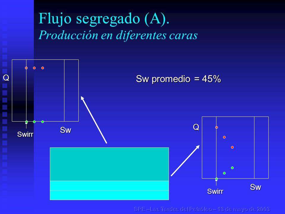 Flujo segregado (A). Producción en diferentes carasSwirr Swirr Sw promedio = 45% Q Sw Q Sw