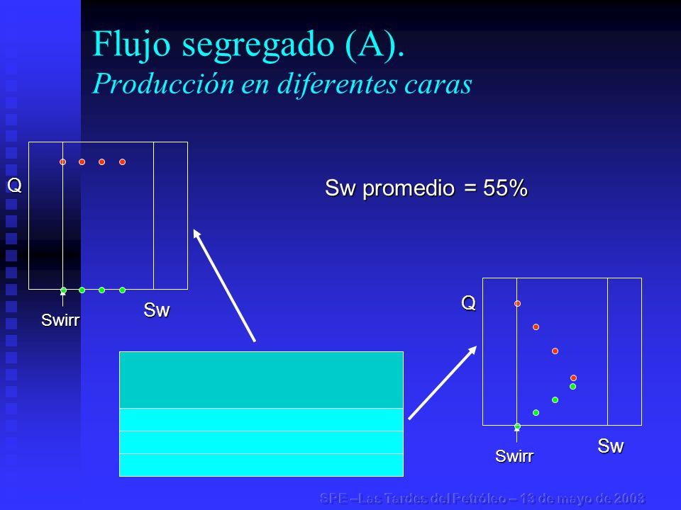 Flujo segregado (A). Producción en diferentes carasSwirr Swirr Sw promedio = 55% Q Sw Q Sw