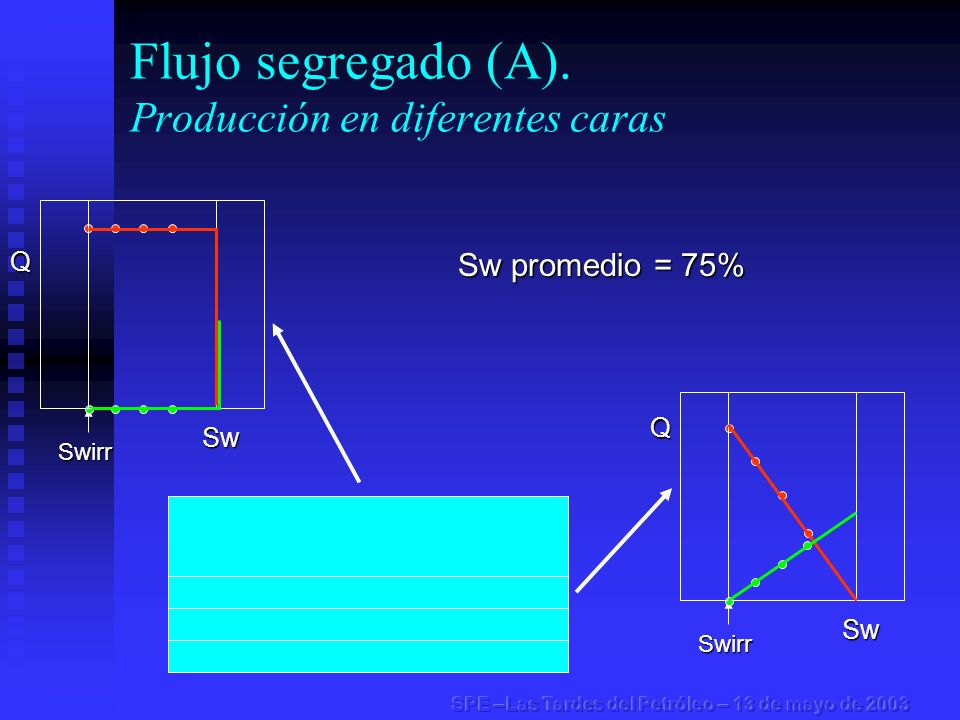 Flujo segregado (A). Producción en diferentes carasSwirr Swirr Sw promedio = 75% Q Sw Q Sw