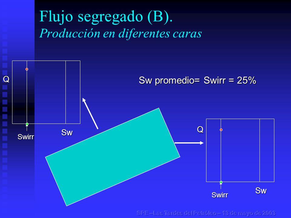 Flujo segregado (B). Producción en diferentes caras Swirr Swirr Sw promedio= Swirr = 25% Q Sw Q Sw