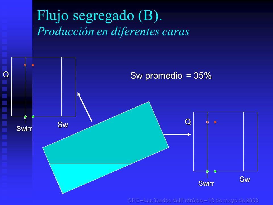 Flujo segregado (B). Producción en diferentes caras Swirr Swirr Sw promedio = 35% Q Sw Q Sw